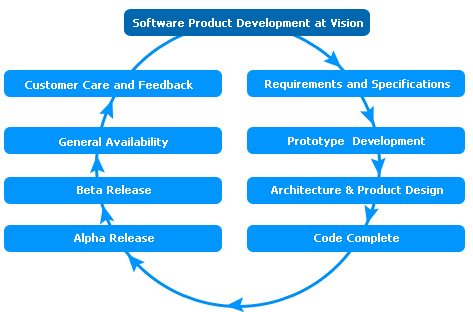 Software Product Development Services